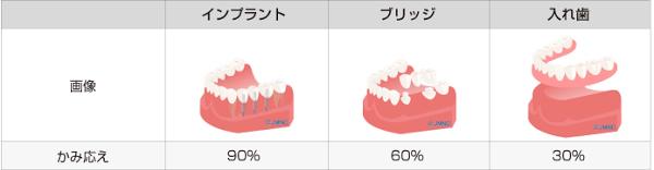 入れ歯が30%、ブリッジが60%、インプラントが90%